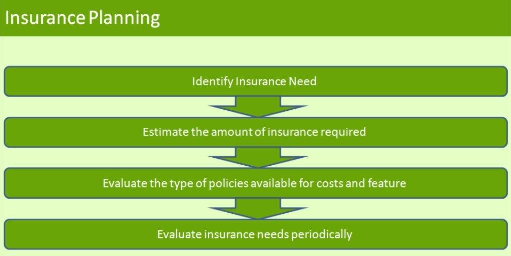 Insurance Planning Process