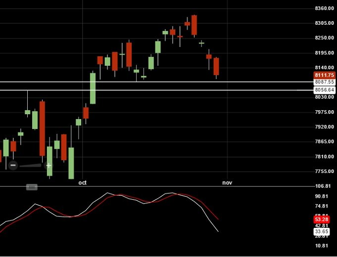 NIFTY Support