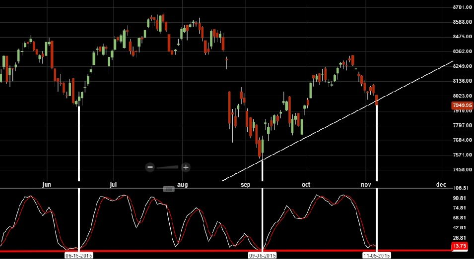 NIFTY Stochastic signal