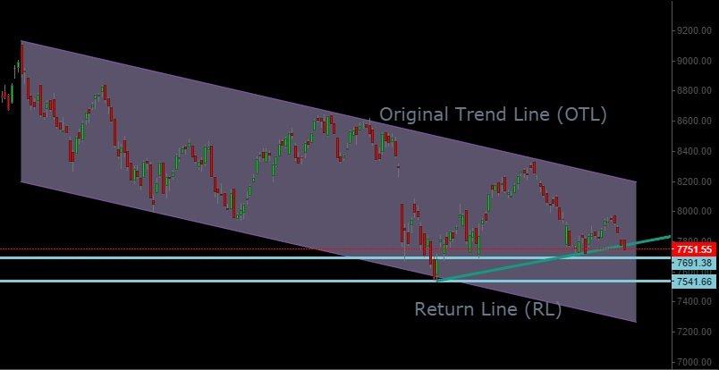 Nifty medium term trend channel