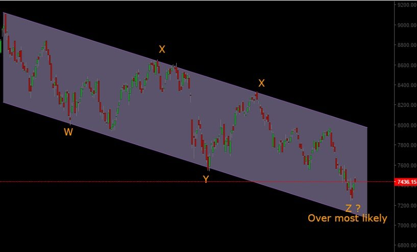 Nifty Correction Wave Count