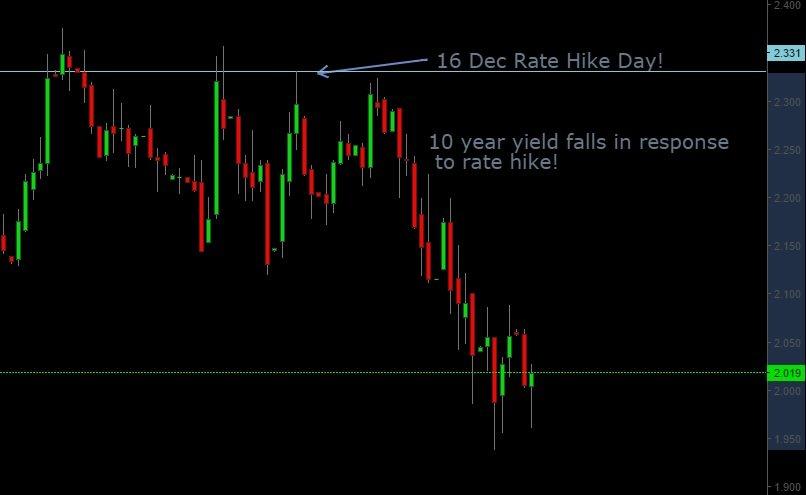 US long term yields
