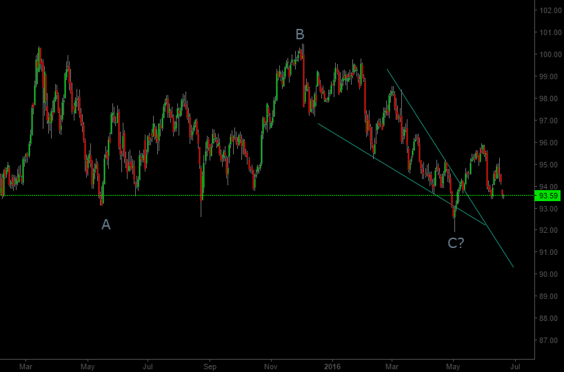 Dollar Index wave count