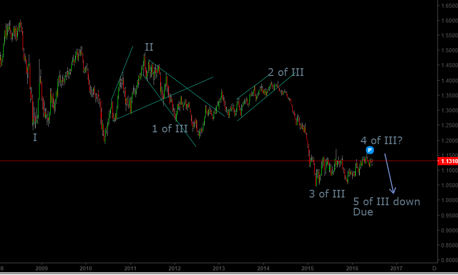 EURUSD Long Term 20th June