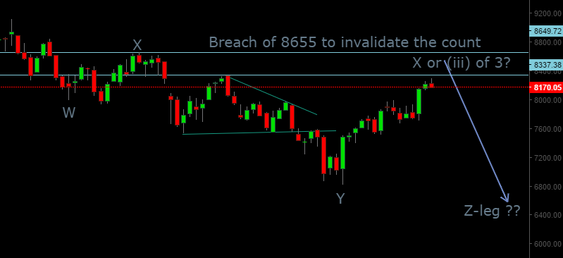 Nifty Alternate Wave Count