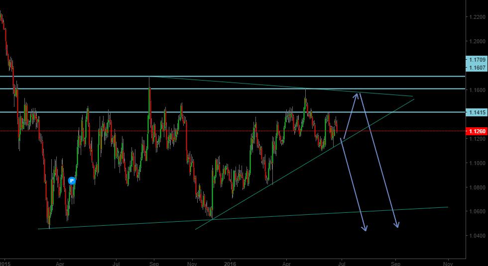 Eur USD Wave Count