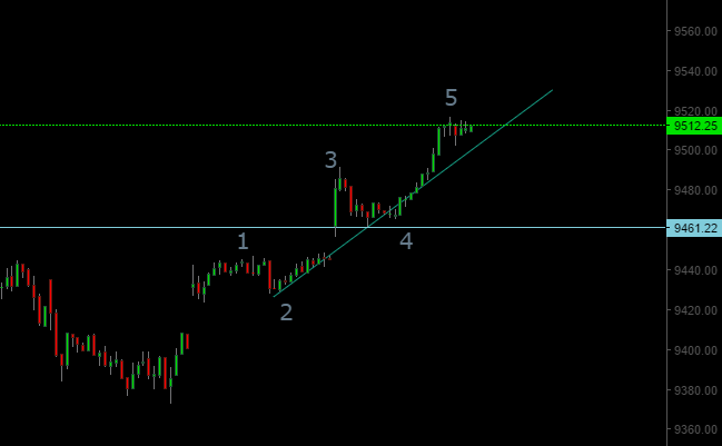 Nifty Elliott Wave