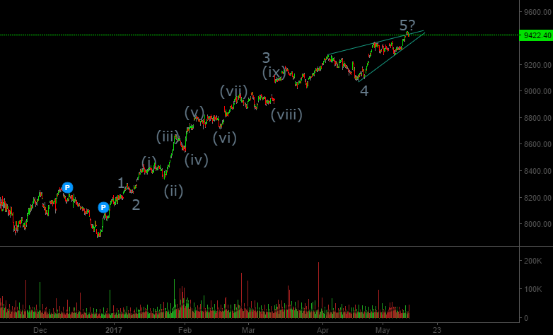 Nifty Elliott Wave count